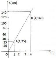 Bài 53 trang 77 sgk toán 7 tập 1