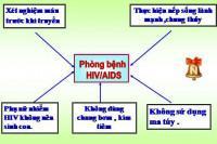 Thi viết (vẽ) cách phòng tránh bệnh HIV/AIDS