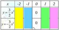 Bài 4 trang 36 sgk toán 9 tập 2