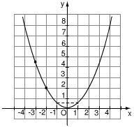 Bài 8 trang 38 sgk toán 9 tập 2