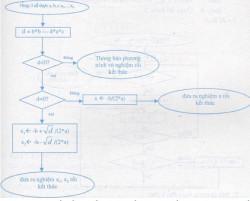 Câu 5 trang 44 SGK Tin học 10