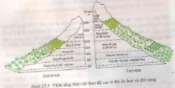 Bài 2 trang 76 sgk địa lí 7